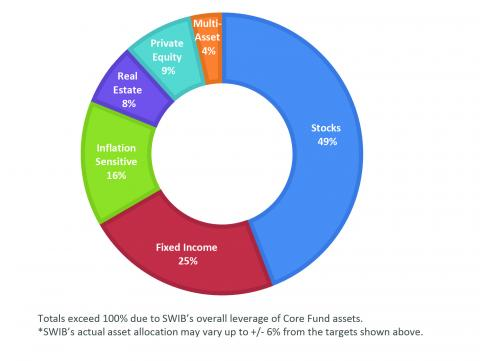image showing SWIB Core Fund asset allocation targets